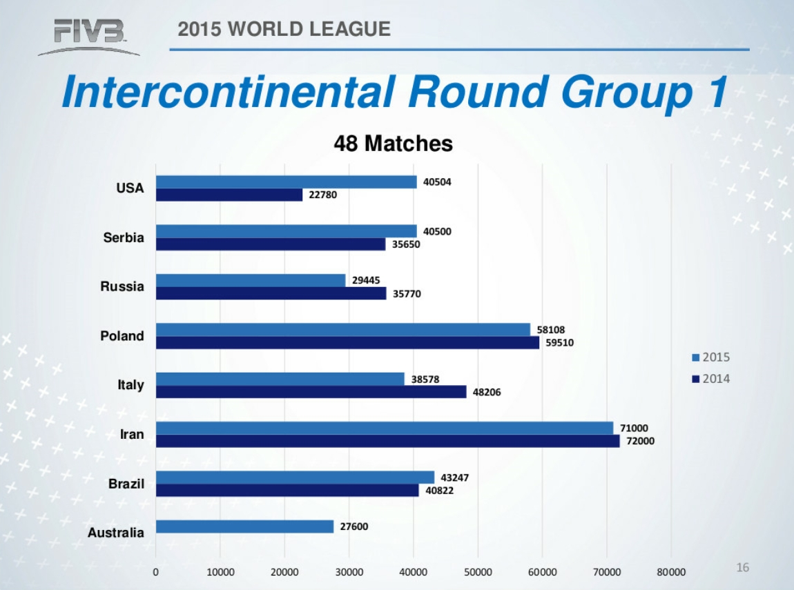 2015 World League Intercontinental Round