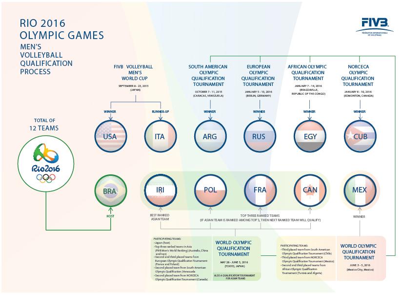 Olympic_Games_Men_Qualification.jpg