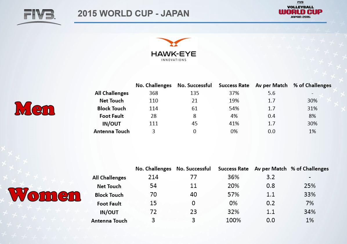 2015 World Grand Prix Intercontinental Round