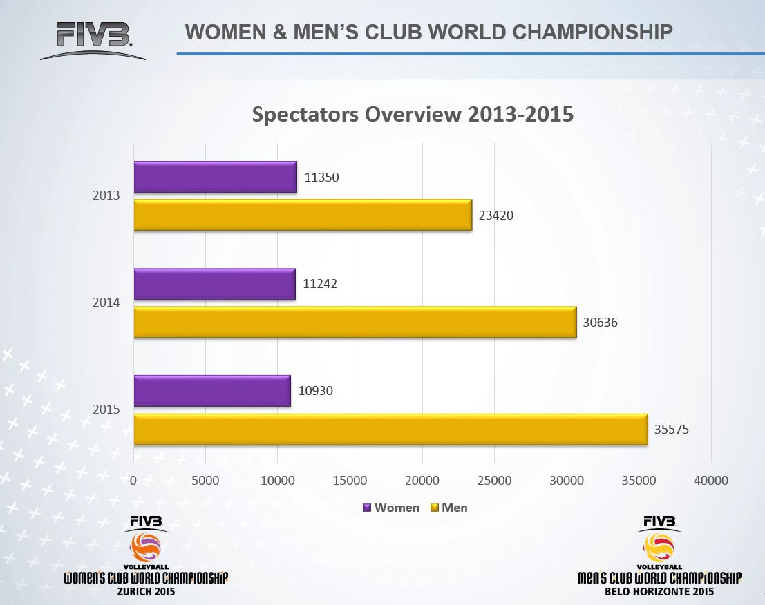 2015 FIVB Volleyball Club World Championships