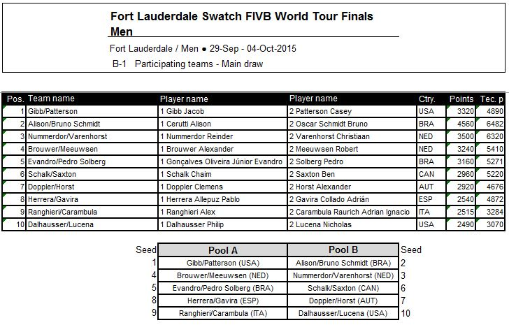 World Tour Finals