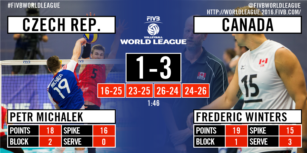 Czech Republics Coach Miguel Falasca Modified His Starting Six When He Decided To Send Jan Hadrava And Adam Bartos On Court Setter Tyler Sanders Set The