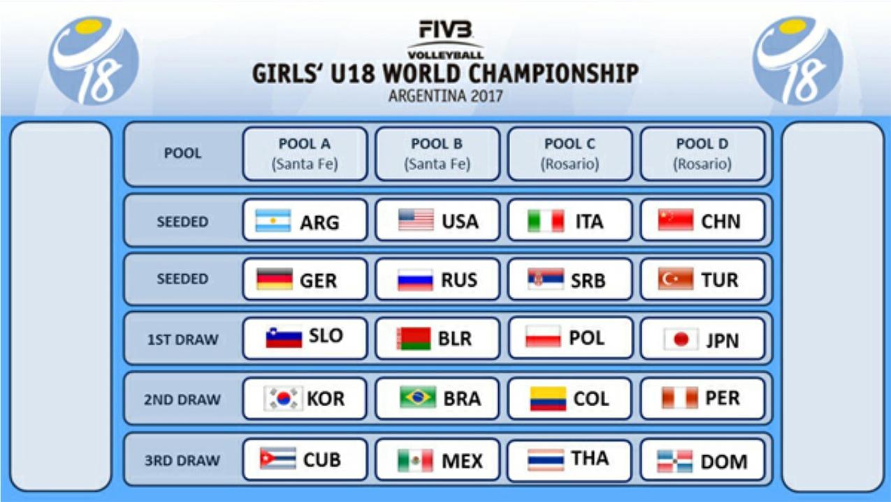 News Girls U18 World Championship Pools Confirmed