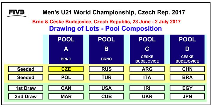 Hosts Czech Republic Learn Fate In Men S U21 World Championship Draw