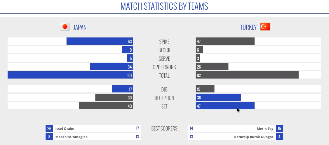 World League – Match Statistics by Teams
