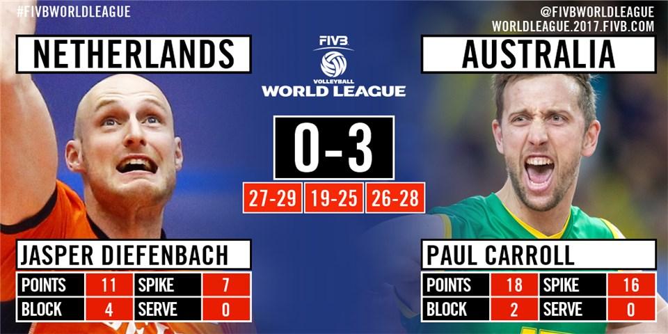 World League - Infographic
