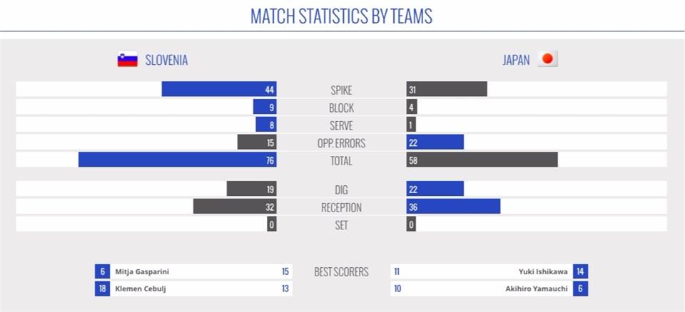 World League – Match Statistics by Teams