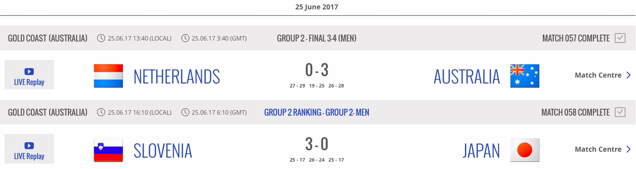 World League Group 2 Finals Results