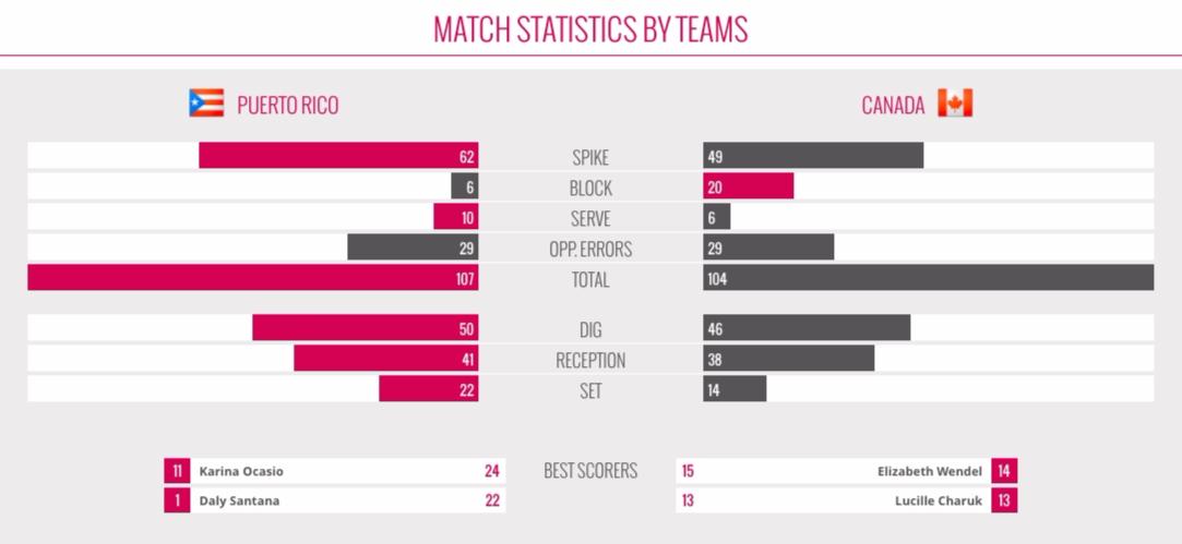 World Grand Prix – Match Statistics by Teams
