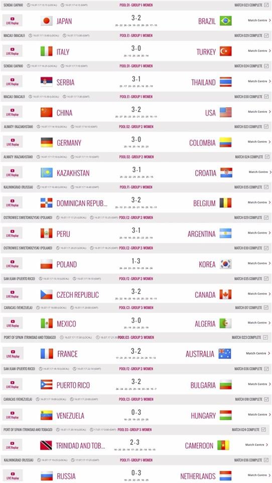 World Grand Prix Week 2 Results