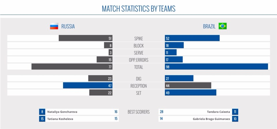 World Grand Champions Cup – Match Statistics by Teams