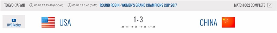 World Grand Champions Cup - Scores