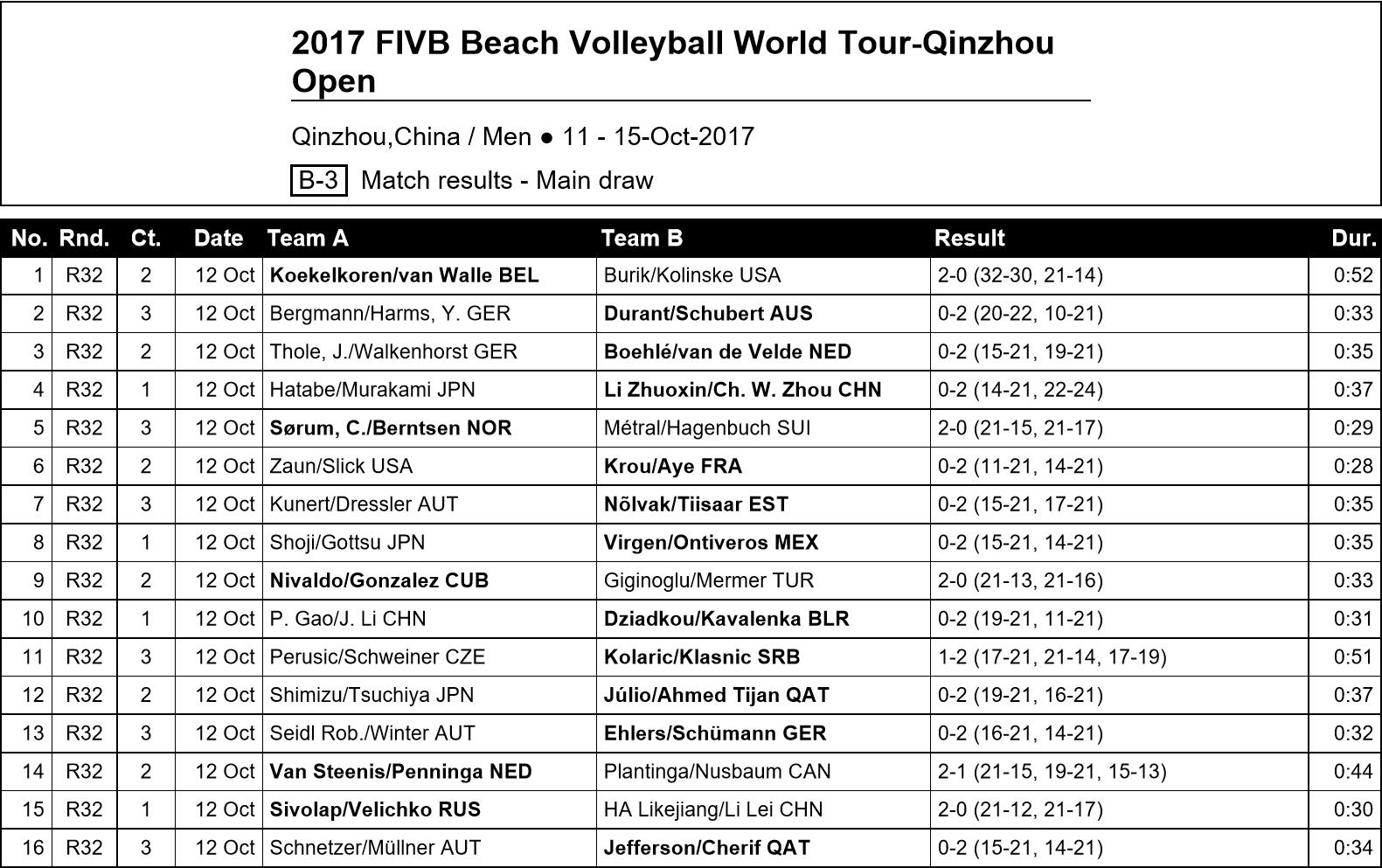 qinzhou single men Beach volleyball - qinzhou, china, october 14, 2017 – russia's 15th seeds maxim sivolap/igor velichko upset third seeds nadir diaz gomez nivaldo and bayard sergio reynaldo gonzalez of cuba in the men's semi-finals of the fivb beach volleyball world tour qinzhou open here saturday afternoon to meet mexico's fourth seeds juan.