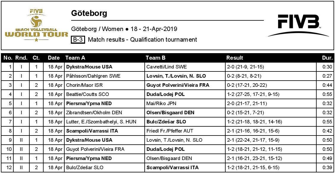 Tie-breaks decide Gothenburg women's qualifications