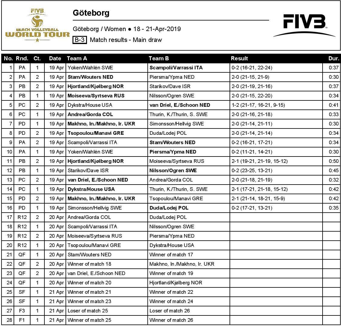 Two Dutch pairs straight into Gothenburg quarterfinals - Göteborg
