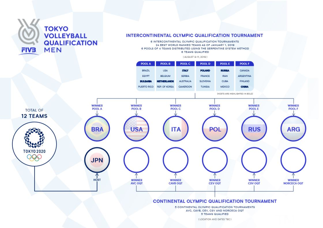 Poland Winter Olympics 2020.Tokyo Volleyball Qualification Final Results And Standings
