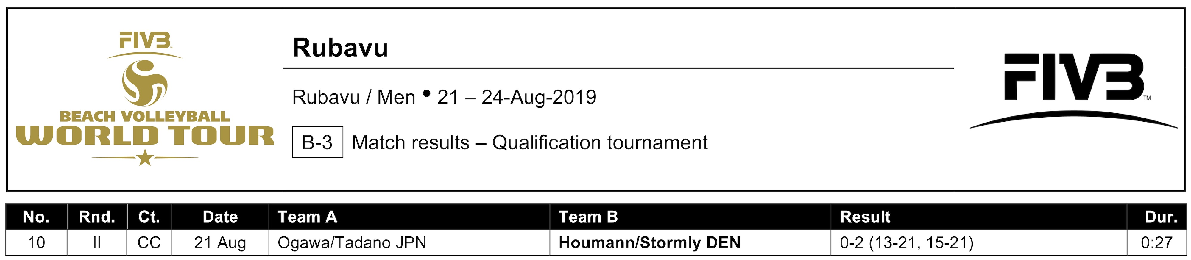 News - Hovmann and Stormly storm into Ruvabu main draw