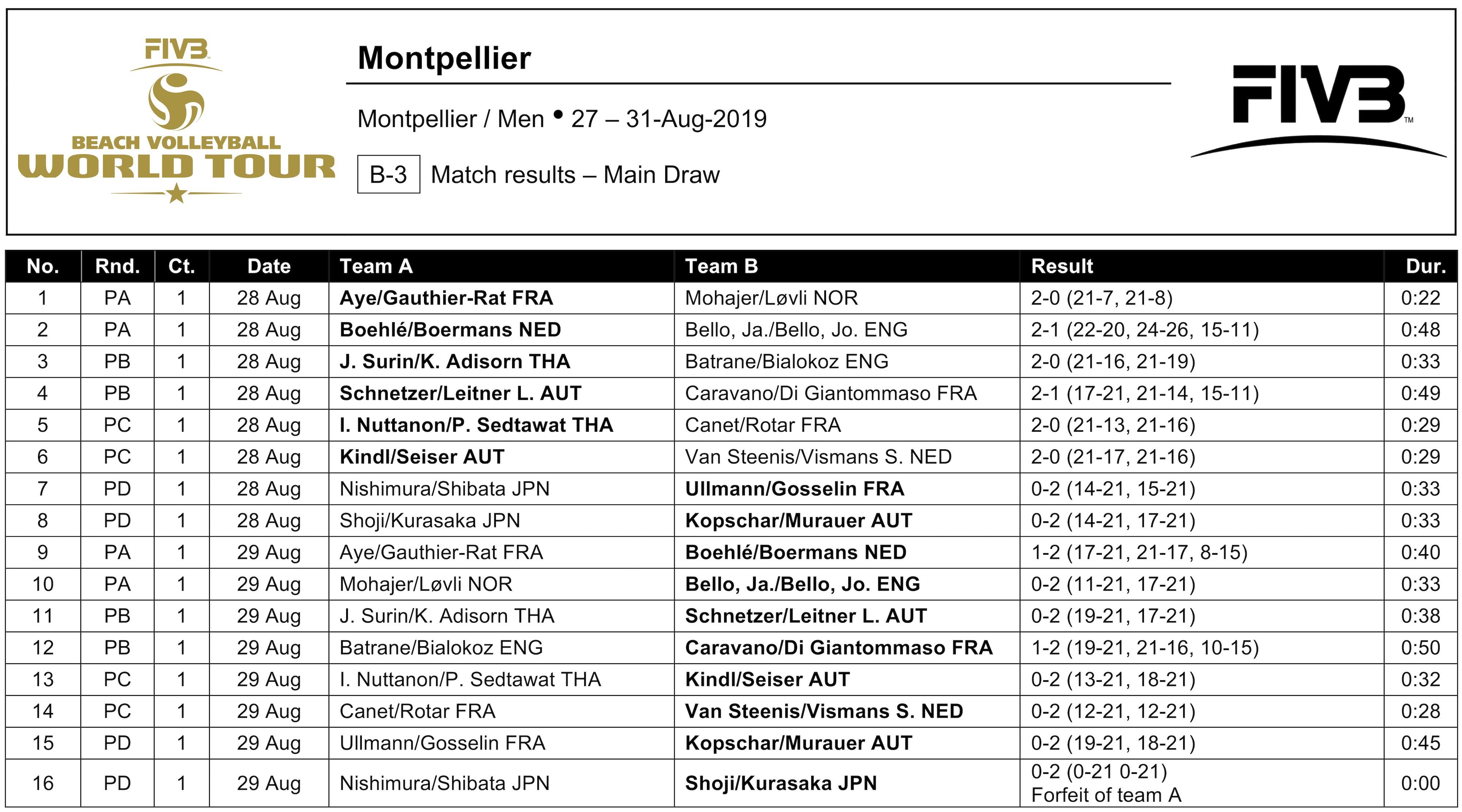 News - Austrians dominate Montpellier pool play round - Sydney