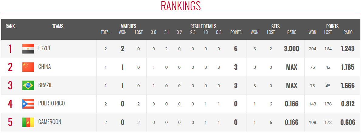 Girls' U18 World Championship - Results and standings | FIVB