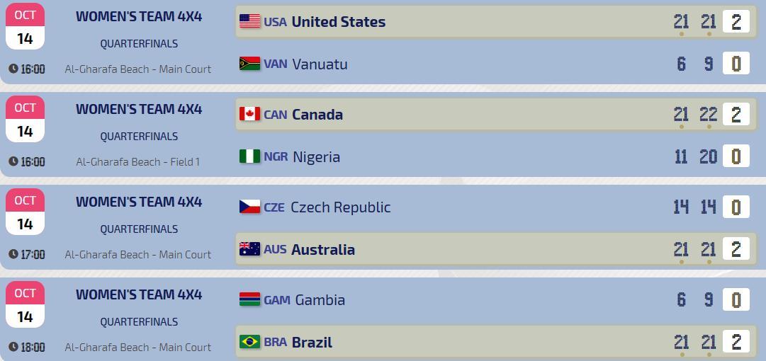 News - USA v Canada and Brazil v Australia in women's semis at Qatar 2019