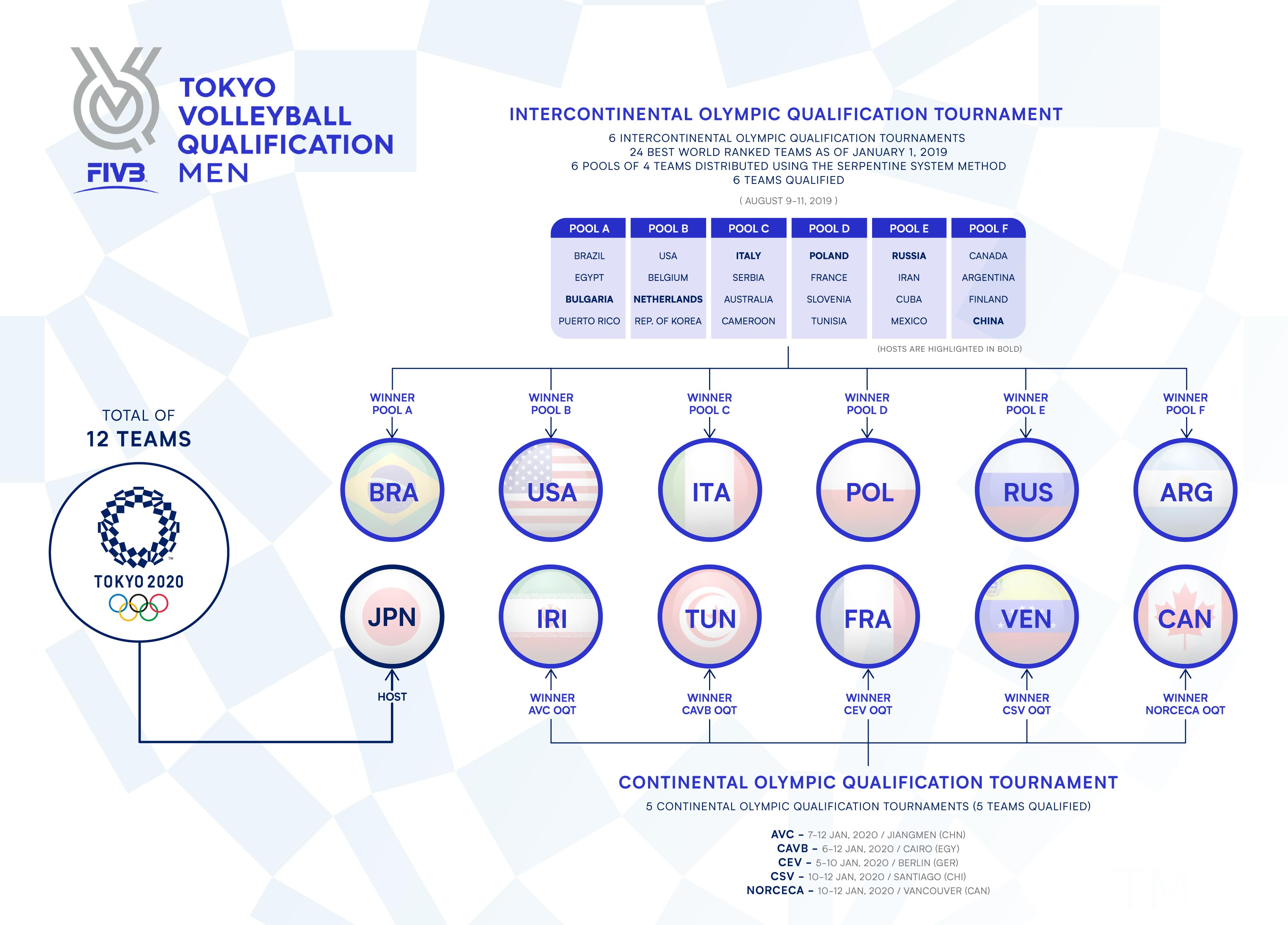 News Men S Continental Tokyo Volleyball Qualification 2020 Results