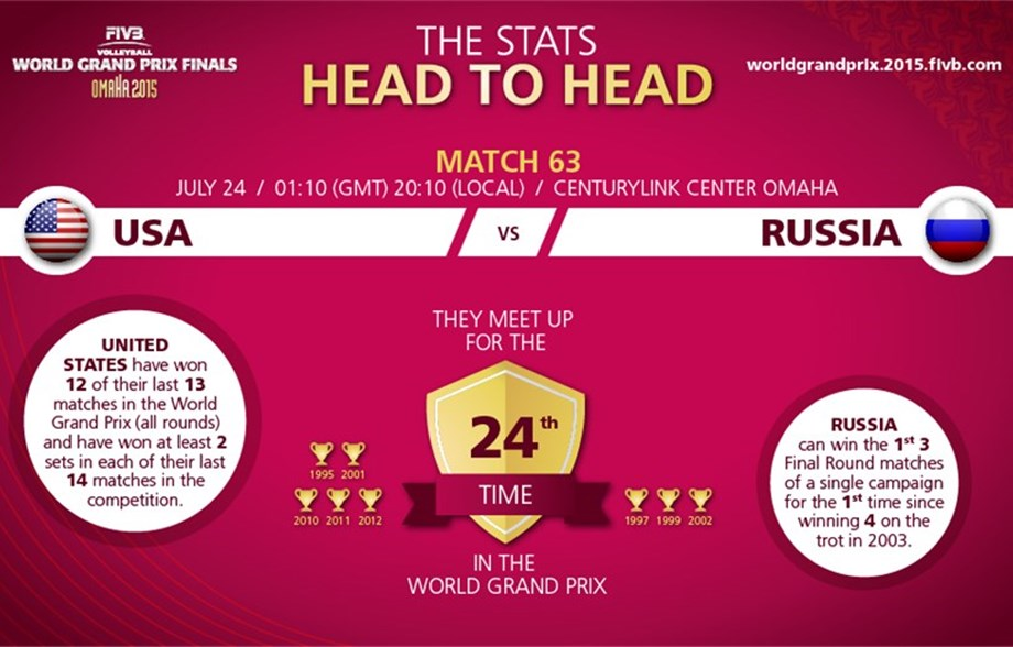 News detail - Hosts USA and Russia play for third win - FIVB